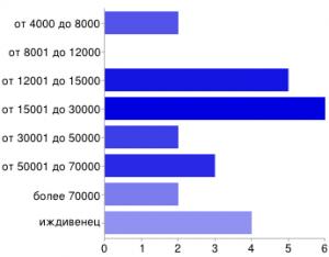 Результат опроса о доходах